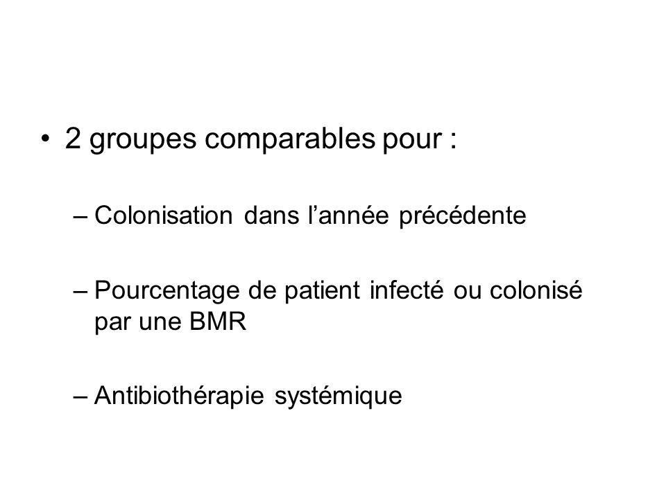 2 groupes comparables pour : –Colonisation dans l'année précédente –Pourcentage de patient infecté ou colonisé par une BMR –Antibiothérapie systémique
