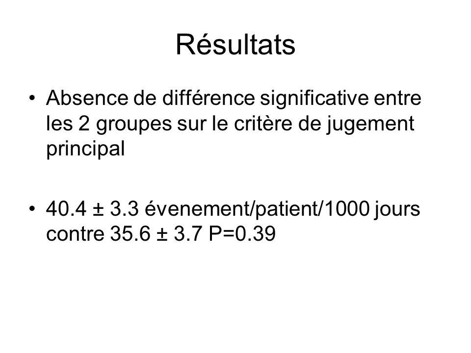 Résultats Absence de différence significative entre les 2 groupes sur le critère de jugement principal 40.4 ± 3.3 évenement/patient/1000 jours contre