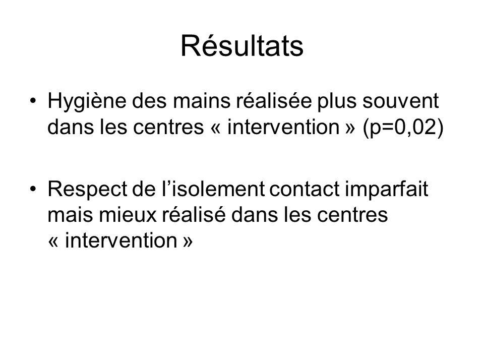 Résultats Hygiène des mains réalisée plus souvent dans les centres « intervention » (p=0,02) Respect de l'isolement contact imparfait mais mieux réali