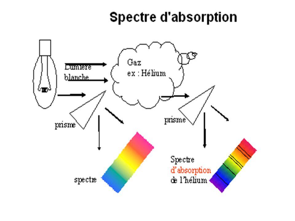 SPECTRES D'EMISSION ET D'ABSORPTION DE l'ARGON