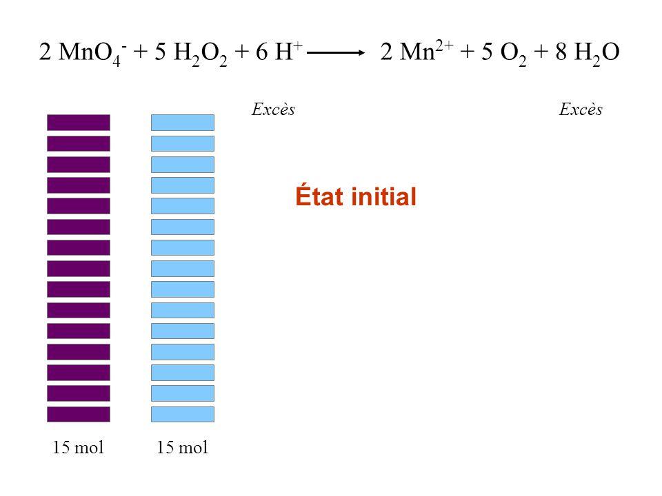 2 MnO 4 - + 5 H 2 O 2 + 6 H + 2 Mn 2+ + 5 O 2 + 8 H 2 O Excès 15 mol État initial