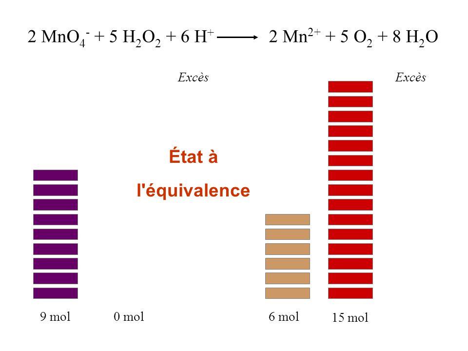 2 MnO 4 - + 5 H 2 O 2 + 6 H + 2 Mn 2+ + 5 O 2 + 8 H 2 O Excès 9 mol0 mol6 mol 15 mol État à l'équivalence