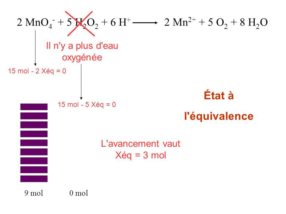 2 MnO 4 - + 5 H 2 O 2 + 6 H + 2 Mn 2+ + 5 O 2 + 8 H 2 O 9 mol0 mol L'avancement vaut Xéq = 3 mol Il n'y a plus d'eau oxygénée 15 mol - 2 Xéq = 0 15 mo