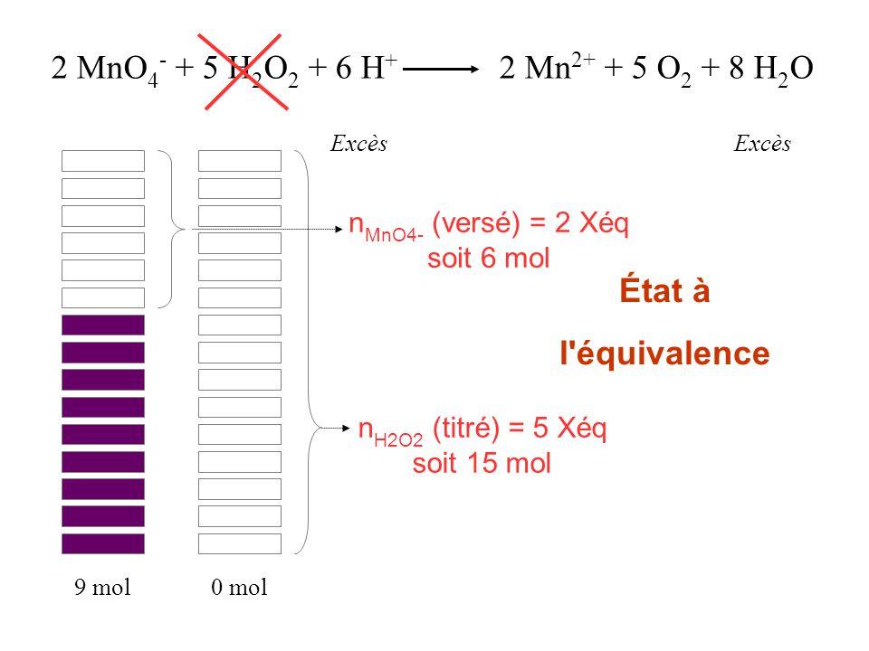2 MnO 4 - + 5 H 2 O 2 + 6 H + 2 Mn 2+ + 5 O 2 + 8 H 2 O Excès n MnO4- (versé) = 2 Xéq soit 6 mol 9 mol0 mol État à l'équivalence n H2O2 (titré) = 5 Xé