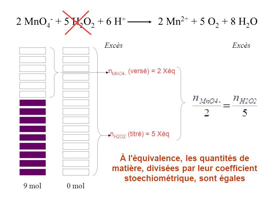 2 MnO 4 - + 5 H 2 O 2 + 6 H + 2 Mn 2+ + 5 O 2 + 8 H 2 O Excès n MnO4- (versé) = 2 Xéq 9 mol0 mol À l'équivalence, les quantités de matière, divisées p