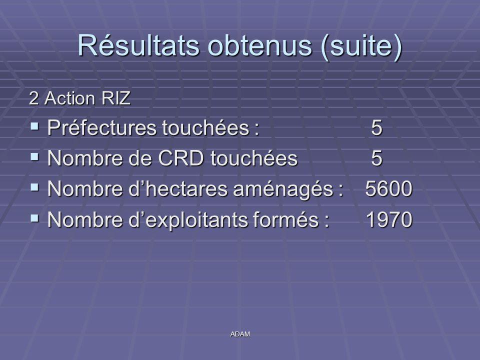 ADAM Résultats obtenus (suite) 2 Action RIZ  Préfectures touchées : 5  Nombre de CRD touchées 5  Nombre d'hectares aménagés :5600  Nombre d'exploi