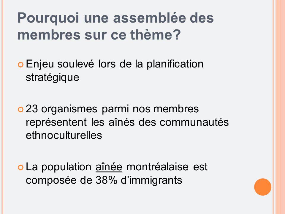 Pourquoi une assemblée des membres sur ce thème? Enjeu soulevé lors de la planification stratégique 23 organismes parmi nos membres représentent les a