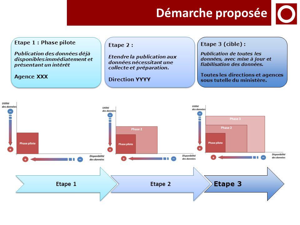 Démarche proposée Etape 1 Etape 2 Etape 3 Etape 1 : Phase pilote Publication des données déjà disponibles immédiatement et présentant un intérêt Agenc
