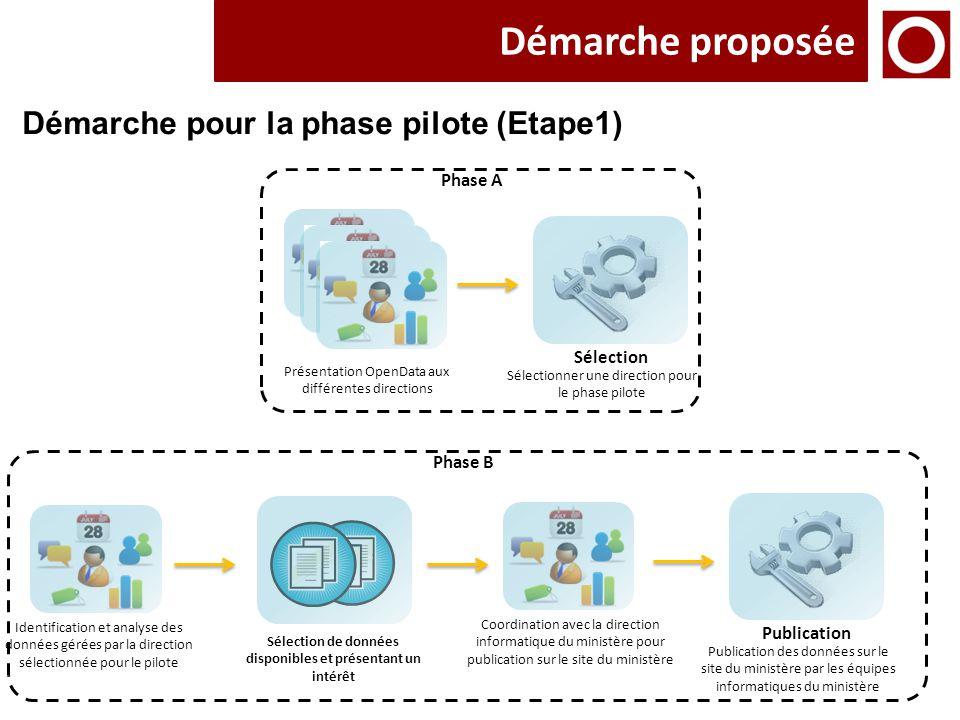 Démarche proposée Présentation OpenData aux différentes directions Sélection Sélectionner une direction pour le phase pilote Sélection de données disp