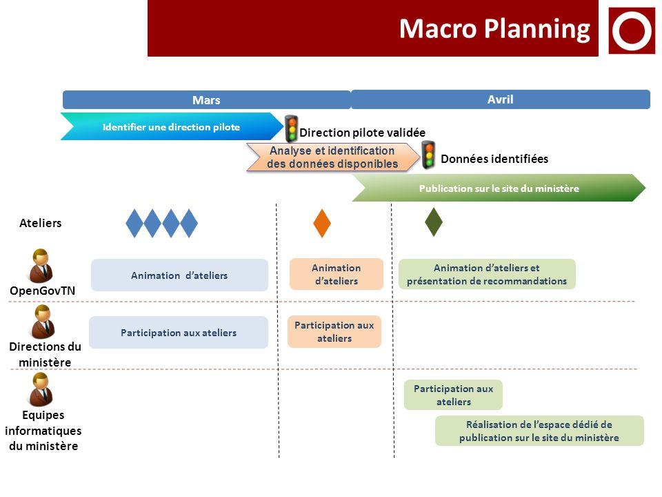 Macro Planning Mars Avril Identifier une direction pilote OpenGovTN Equipes informatiques du ministère Directions du ministère Ateliers Participation