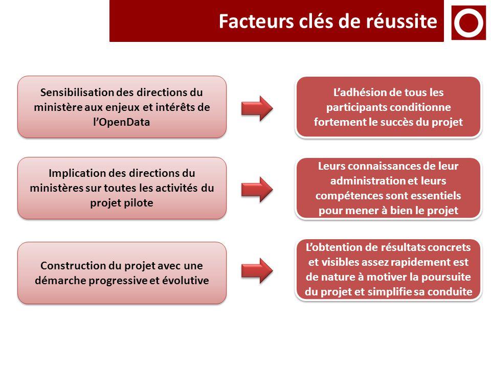 Facteurs clés de réussite Sensibilisation des directions du ministère aux enjeux et intérêts de l'OpenData Implication des directions du ministères su