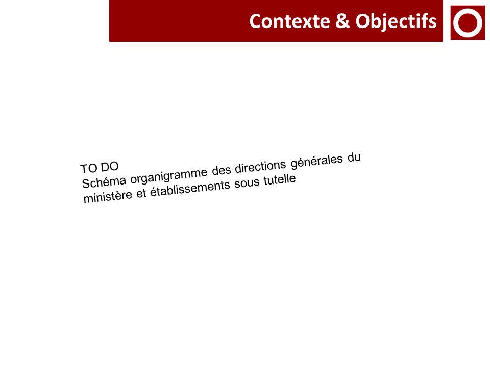 Contexte & Objectifs TO DO Schéma organigramme des directions générales du ministère et établissements sous tutelle