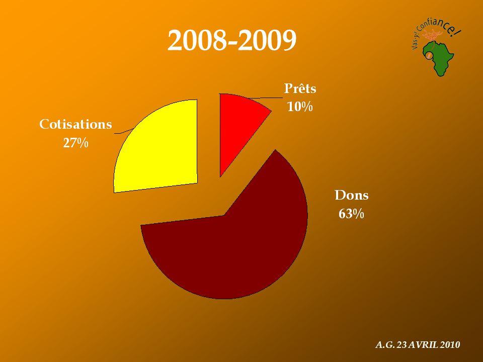 A.G. 23 AVRIL 2010 2008-2009