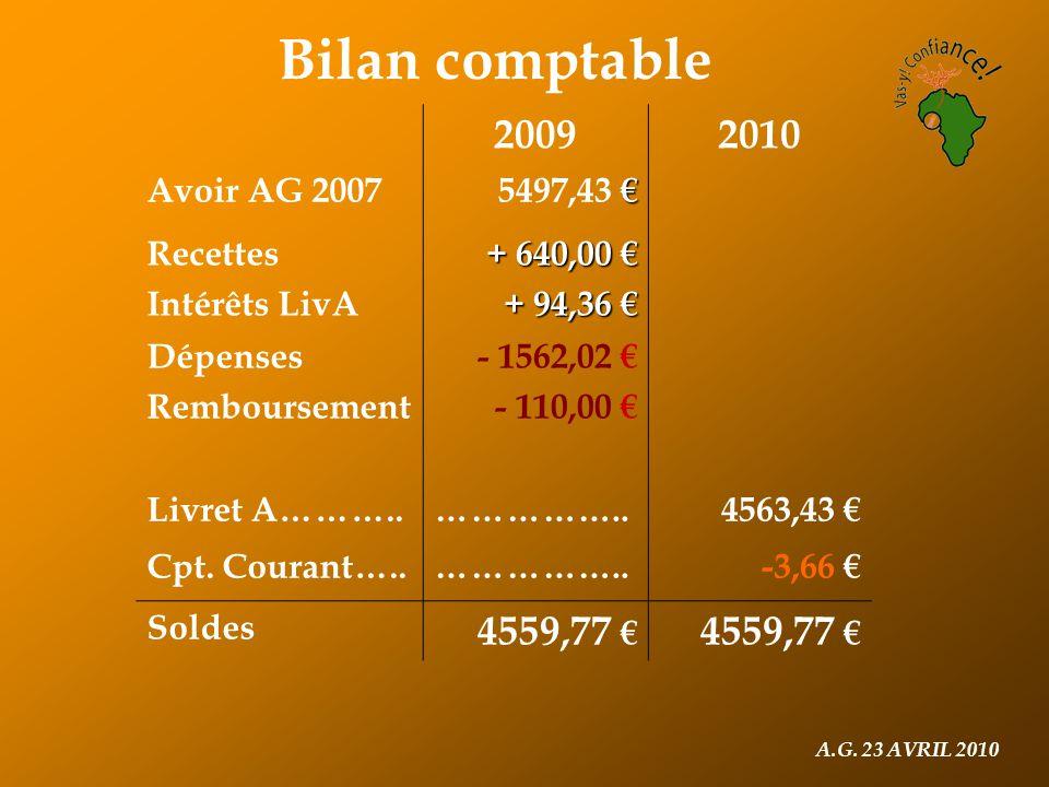 A.G. 23 AVRIL 2010 Bilan comptable 20092010 Avoir AG 2007 € 5497,43 € Recettes Intérêts LivA + 640,00 € + 94,36 € Dépenses Remboursement - 1562,02 € -