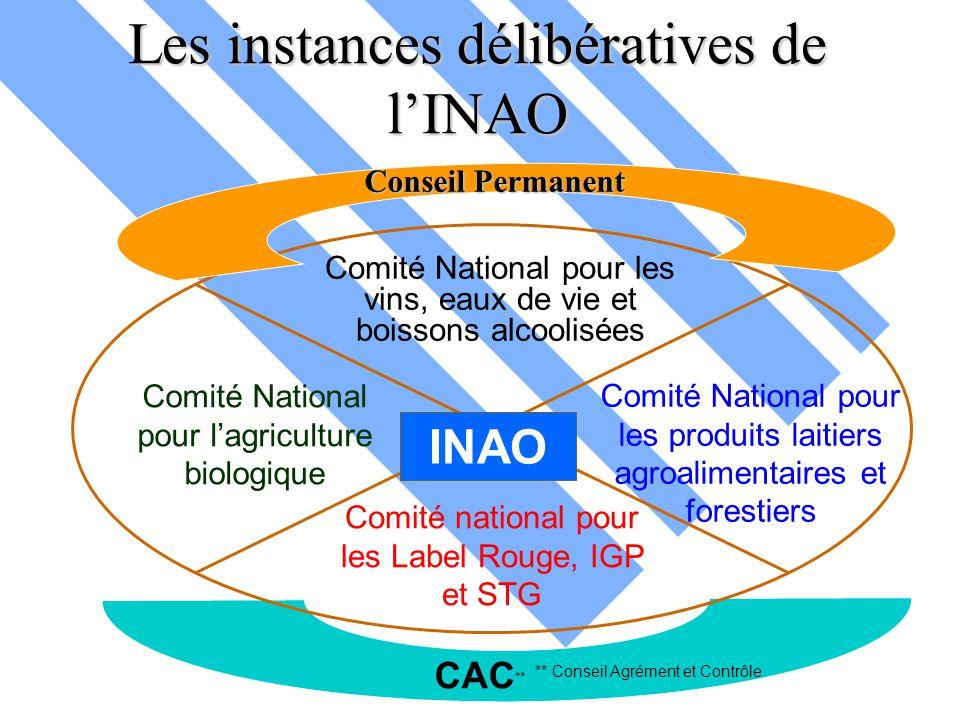 Les instances délibératives de l'INAO Comité National pour les vins, eaux de vie et boissons alcoolisées Comité National pour les produits laitiers ag