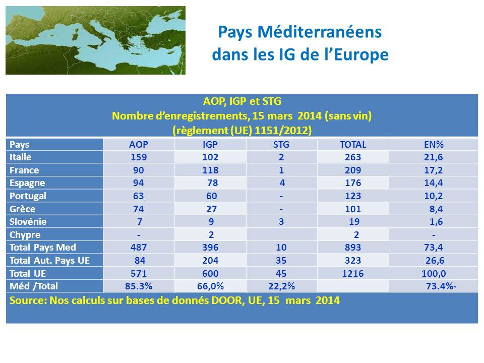 Pays Méditerranéens dans les IG de l'Europe AOP, IGP et STG Nombre d'enregistrements, 15 mars 2014 (sans vin) (règlement (UE) 1151/2012) PaysAOPIGPSTG