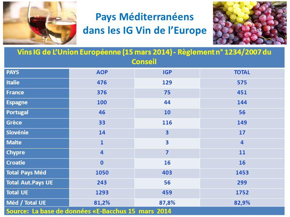 Pays Méditerranéens dans les IG Vin de l'Europe Vins IG de L'Union Européenne (15 mars 2014) - Règlement n° 1234/2007 du Conseil PAYSAOPIGPTOTAL Itali