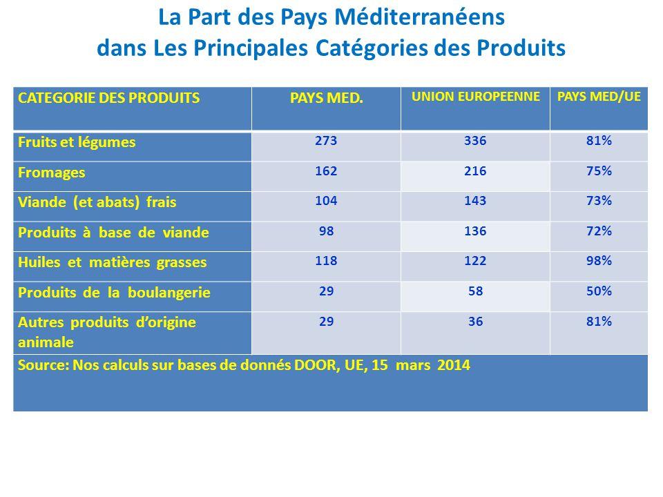 La Part des Pays Méditerranéens dans Les Principales Catégories des Produits CATEGORIE DES PRODUITSPAYS MED. UNION EUROPEENNEPAYS MED/UE Fruits et lég
