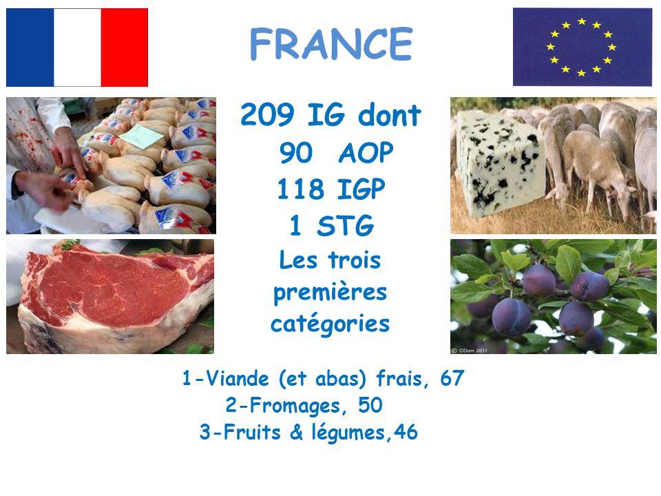 FRANCE 209 IG dont 90 AOP 118 IGP 1 STG Les trois premières catégories 1-Viande (et abas) frais, 67 2-Fromages, 50 3-Fruits & légumes,46