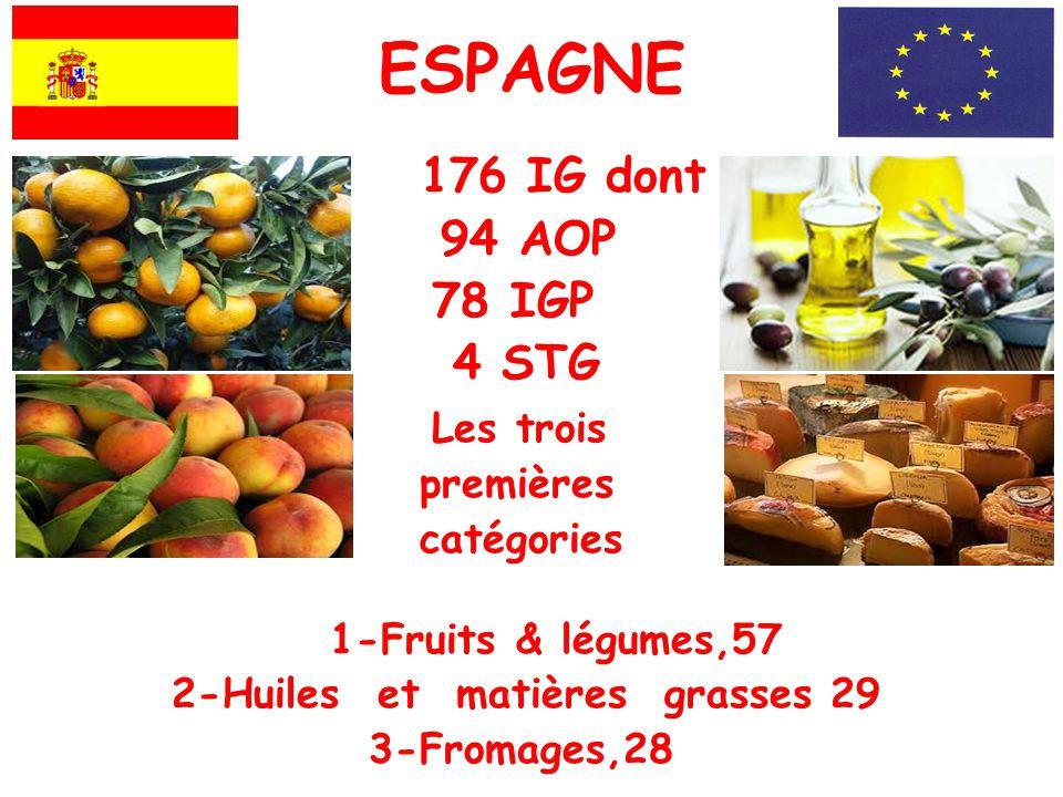 ESPAGNE 176 IG dont 94 AOP 78 IGP 4 STG Les trois premières catégories 1-Fruits & légumes,57 2-Huiles et matières grasses 29 3-Fromages,28