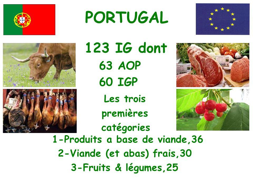 PORTUGAL 123 IG dont 63 AOP 60 IGP Les trois premières catégories 1-Produits a base de viande,36 2-Viande (et abas) frais,30 3-Fruits & légumes,25