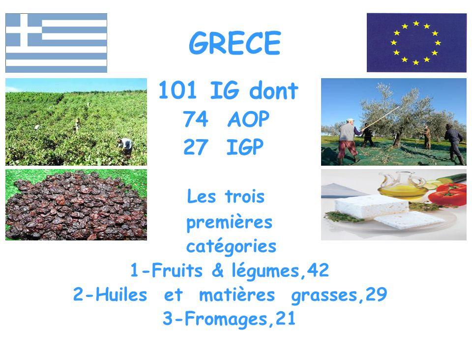 GRECE 101 IG dont 74 AOP 27 IGP Les trois premières catégories 1-Fruits & légumes,42 2-Huiles et matières grasses,29 3-Fromages,21