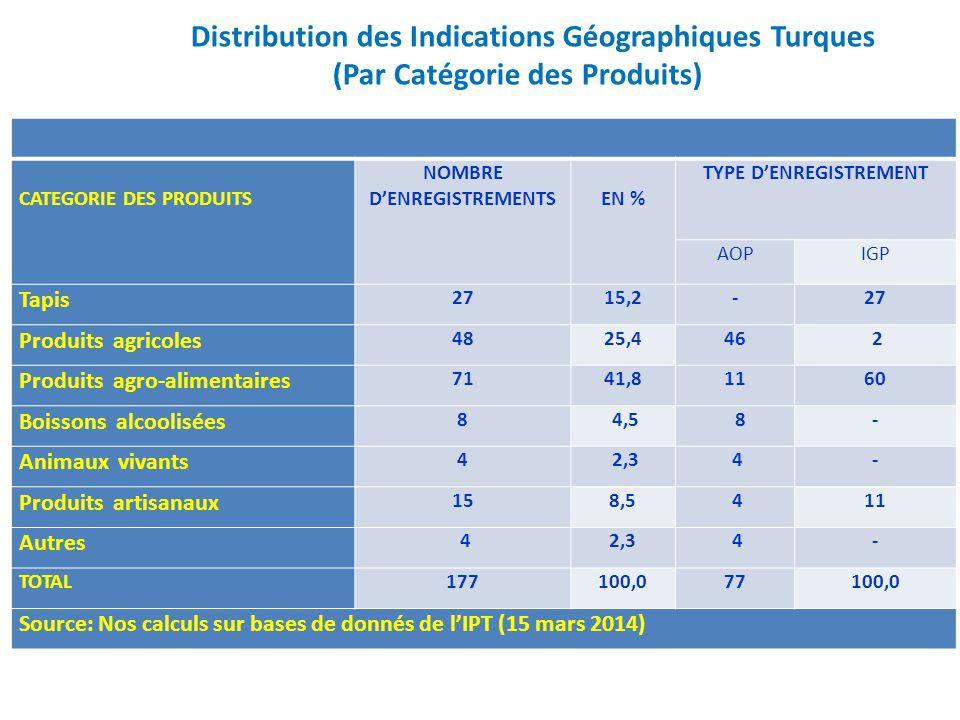 Distribution des Indications Géographiques Turques (Par Catégorie des Produits) CATEGORIE DES PRODUITS NOMBRE D'ENREGISTREMENTS EN % TYPE D'ENREGISTRE