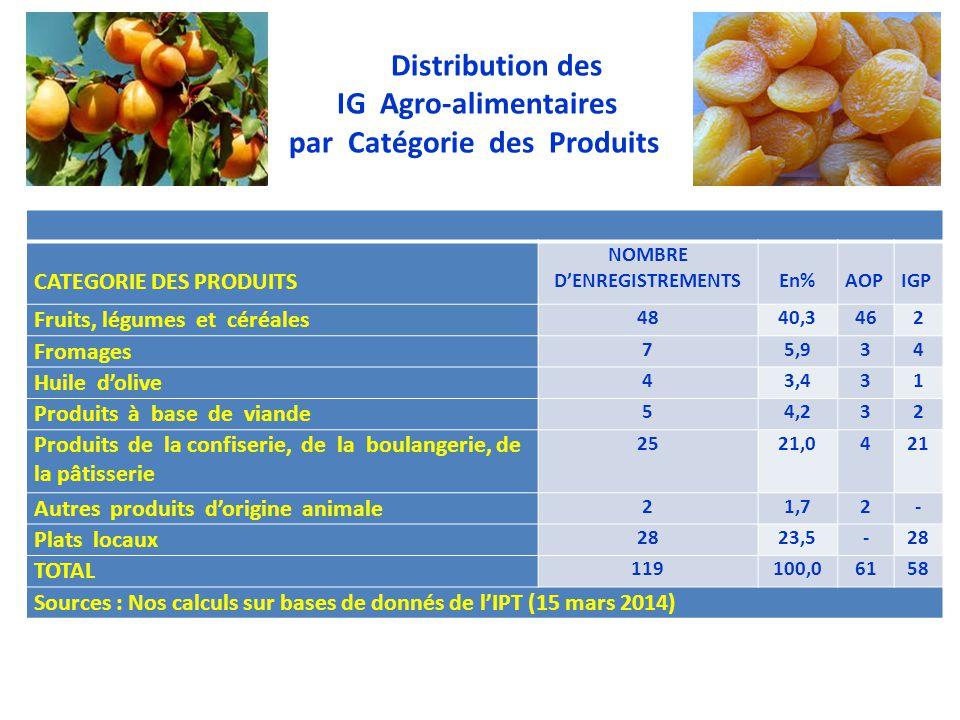 Distribution des IG Agro-alimentaires par Catégorie des Produits CATEGORIE DES PRODUITS NOMBRE D'ENREGISTREMENTS En% AOP IGP Fruits, légumes et céréal