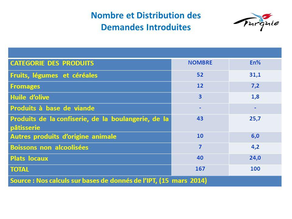 Nombre et Distribution des Demandes Introduites CATEGORIE DES PRODUITS NOMBREEn% Fruits, légumes et céréales 5231,1 Fromages 127,2 Huile d'olive 31,8