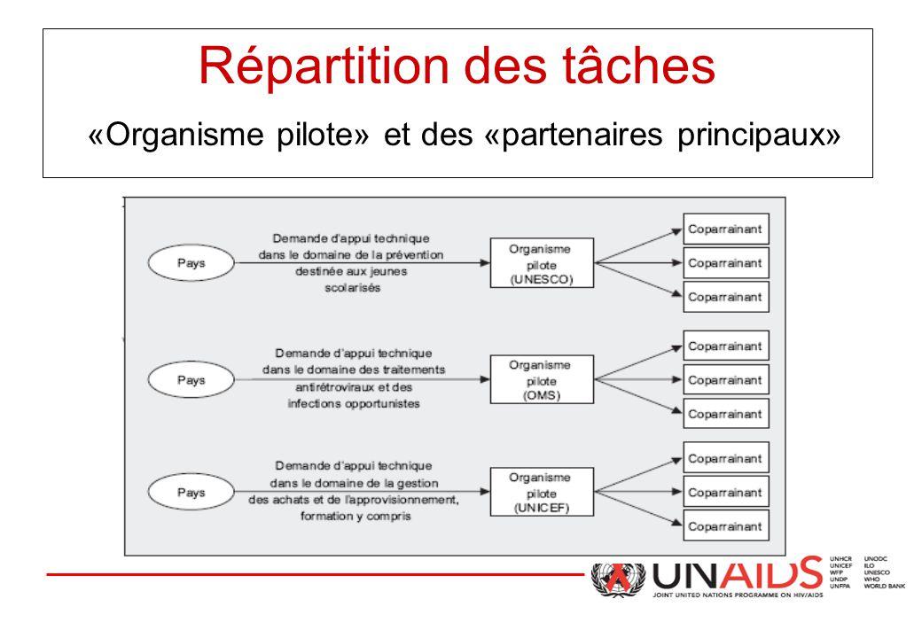 Répartition des tâches «Organisme pilote» et des «partenaires principaux»