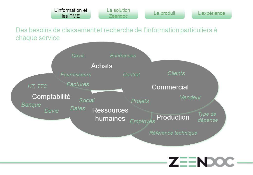 L'information et les PME L'expérienceLe produit La solution Zeendoc Des besoins de classement et recherche de l'information particuliers à chaque serv