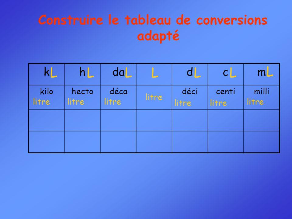 Construire le tableau de conversions adapté khdadcm kilohectodécadécicentimilli L L L L L L L litre