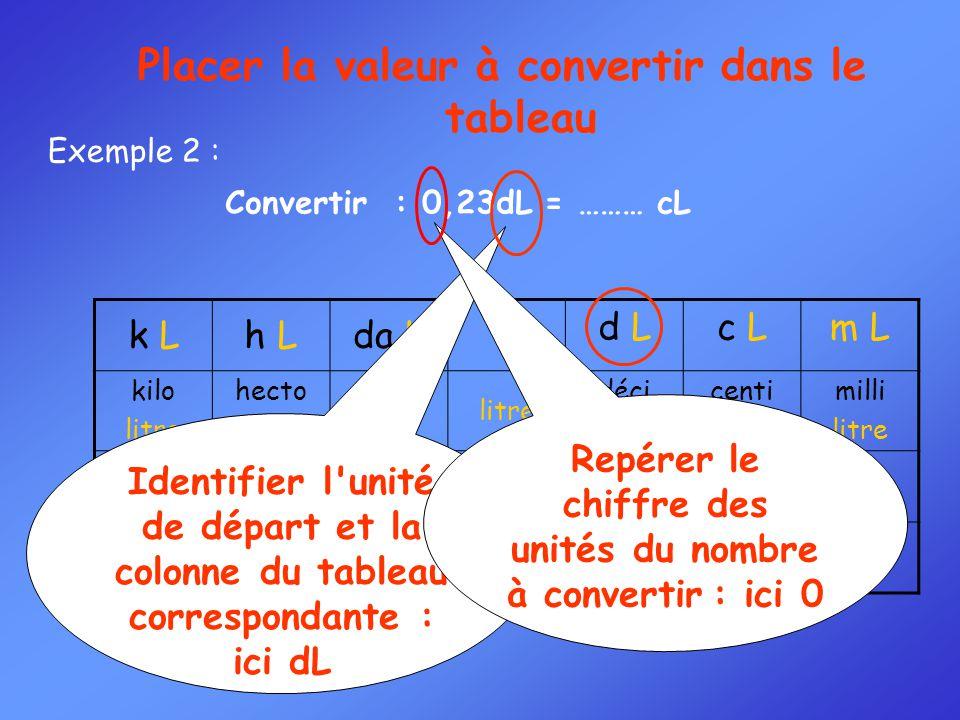 k Lh Lda LL d Lc Lm L kilo litre hecto litre déca litre déci litre centi litre milli litre Convertir : 0,23dL = ……… cL Exemple 2 : Identifier l'unité