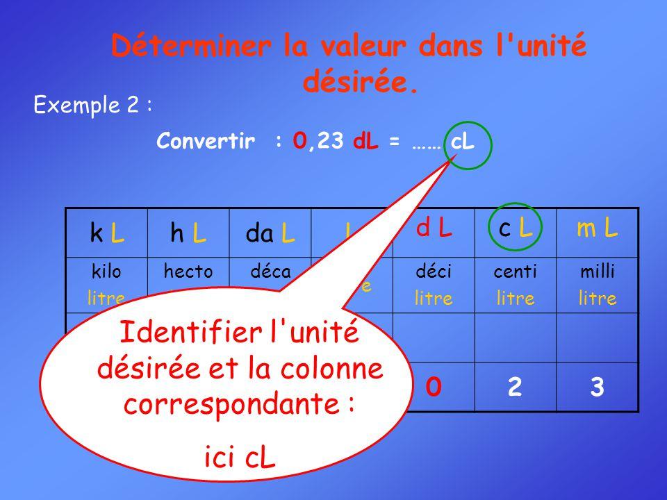 k Lh Lda LL d Lc Lm L kilo litre hecto litre déca litre déci litre centi litre milli litre 023 Convertir : 0,23 dL = …… cL Exemple 2 : Déterminer la v