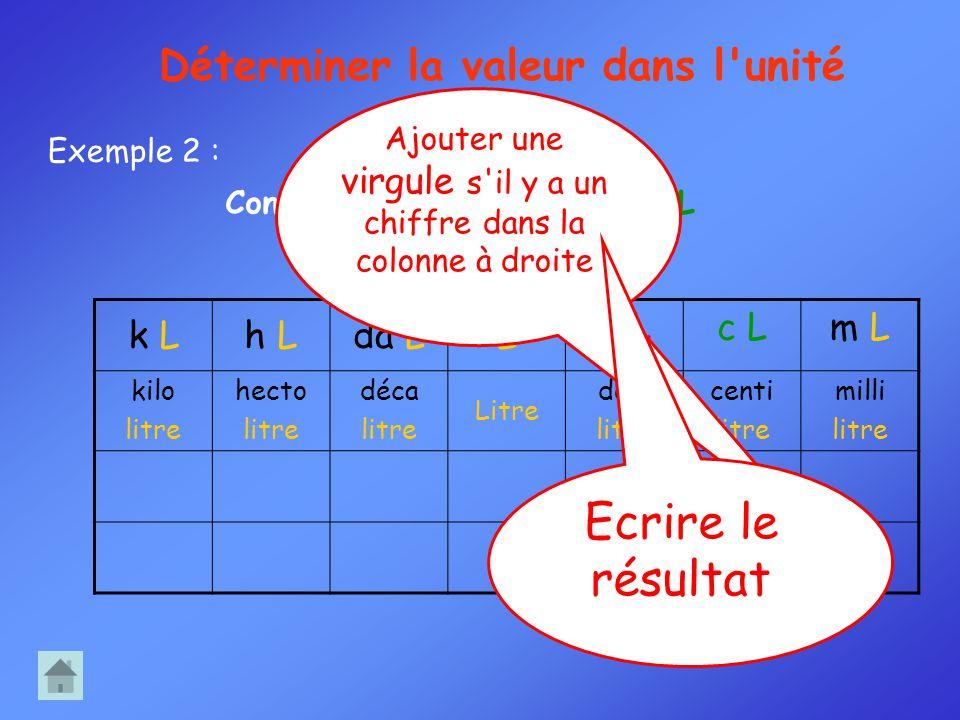 k Lh Lda LL d Lc Lm Lm L kilo litre hecto litre déca litre Litre déci litre centi litre milli litre 023 Convertir : 0,23 dL = cL Exemple 2 : Détermine