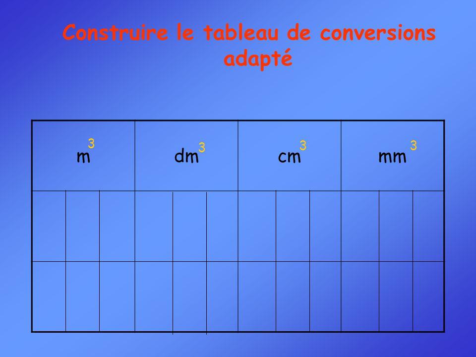 mdmcmmm Construire le tableau de conversions adapté 3 3 33