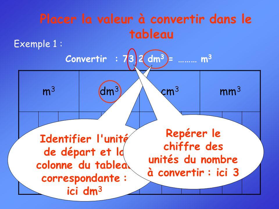 Convertir : 73,2 dm 3 = ……… m 3 Exemple 1 : Placer la valeur à convertir dans le tableau m3m3 dm 3 cm 3 mm 3 Identifier l'unité de départ et la colonn