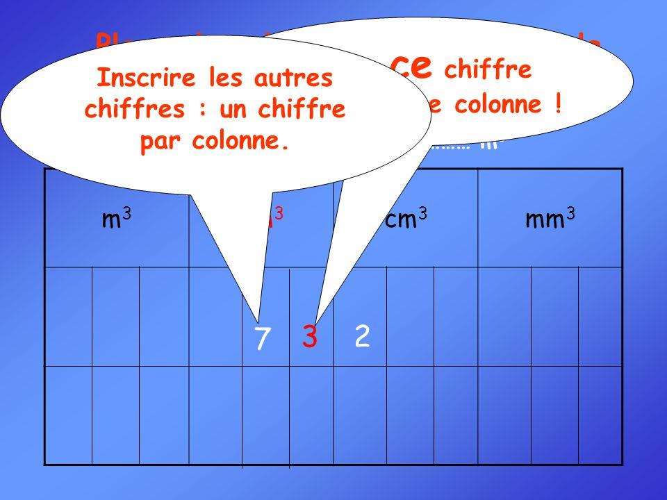 Convertir : 73,2 dm 3 = ……… m 3 Exemple 1 : Placer la valeur à convertir dans le tableau m3m3 dm 3 cm 3 mm 3 Placer ce chiffre dans la bonne colonne !