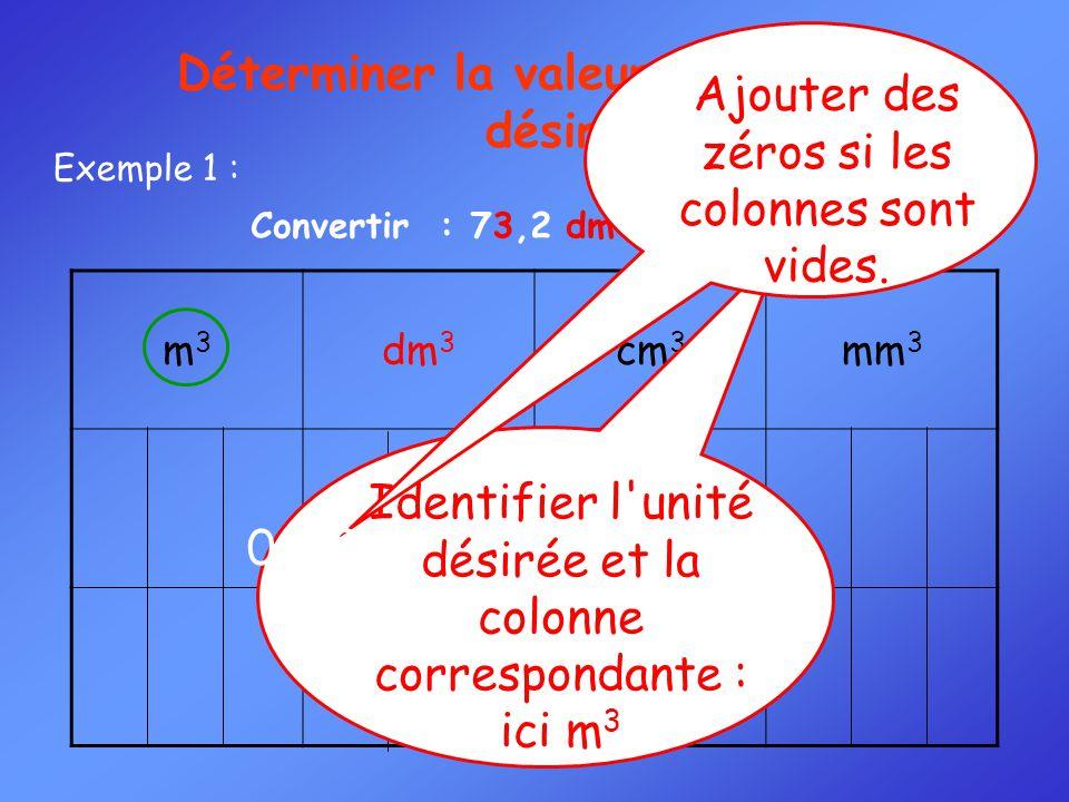 Convertir : 73,2 dm 3 = ……… m 3 Exemple 1 : m3m3 dm 3 cm 3 mm 3 7 3 2 Identifier l'unité désirée et la colonne correspondante : ici m 3 Déterminer la