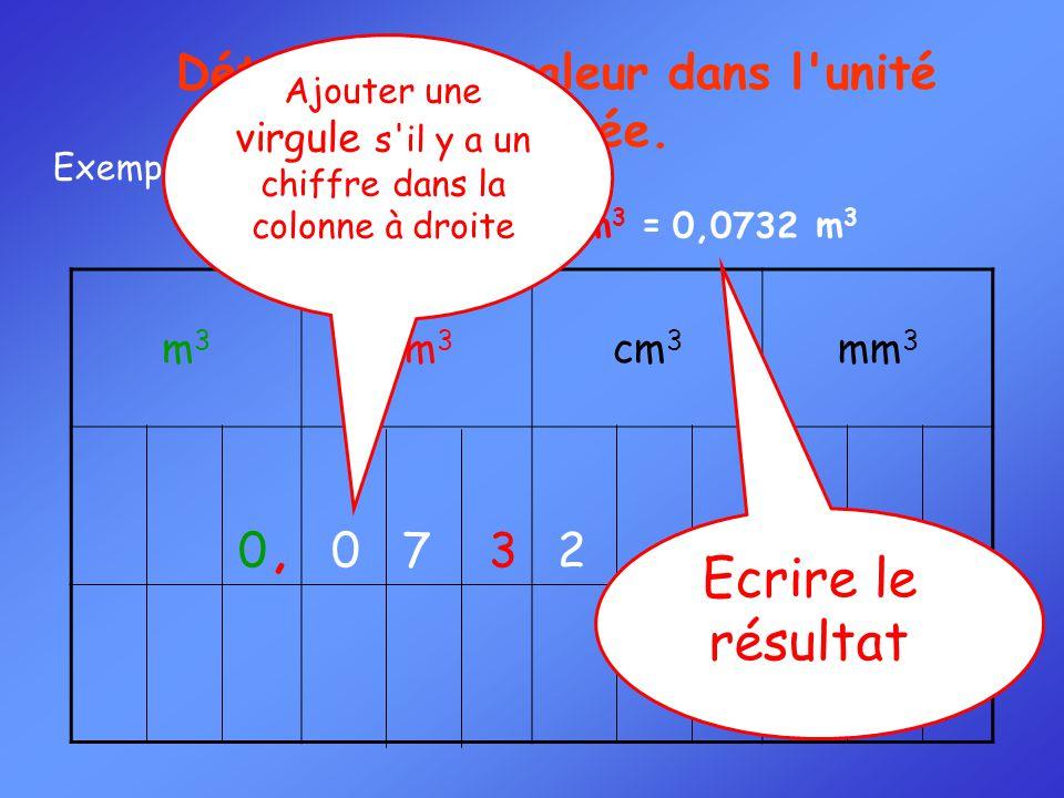 Convertir : 73,2 dm 3 = m 3 Exemple 1 : m3m3 dm 3 cm 3 mm 3 0 0 7 3 2 Déterminer la valeur dans l'unité désirée. Ajouter une virgule s'il y a un chiff
