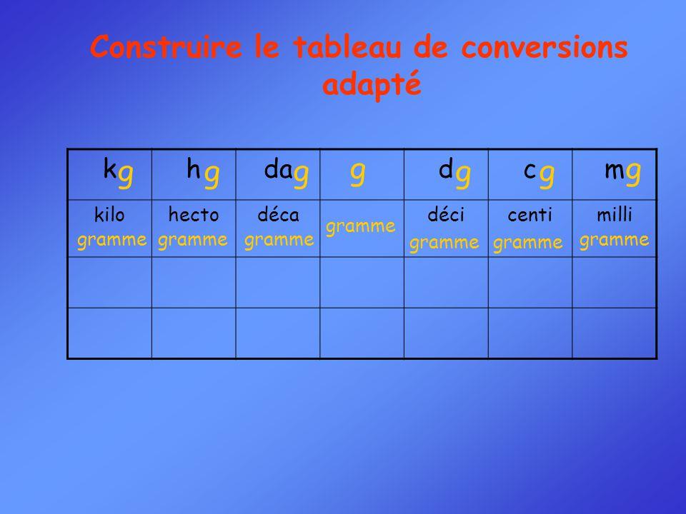 Construire le tableau de conversions adapté khdadcm kilohectodécadécicentimilli gg g g g g g gramme