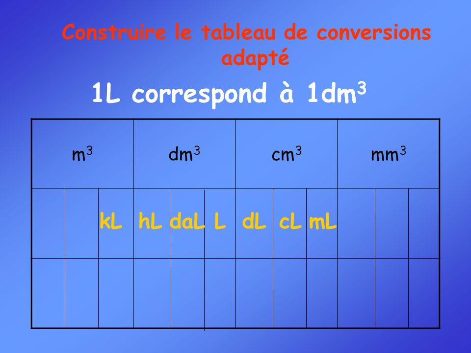 m3m3 dm 3 cm 3 mm 3 Construire le tableau de conversions adapté 1L correspond à 1dm 3 LdLcLmLkLhLdaL