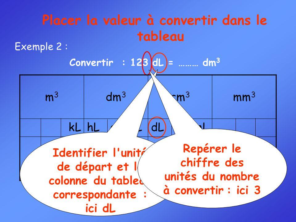 Convertir : 123 dL = ……… dm 3 Exemple 2 : Placer la valeur à convertir dans le tableau m3m3 dm 3 cm 3 mm 3 kLhL daL LdL cL mL Identifier l'unité de dé