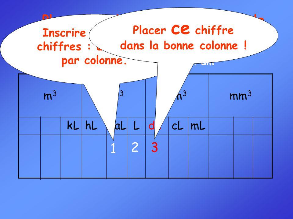 Convertir : 123 dL = ……… dm 3 Exemple 2 : Placer la valeur à convertir dans le tableau 32 1 m3m3 dm 3 cm 3 mm 3 kLhL daL LdL cL mL Inscrire les autres