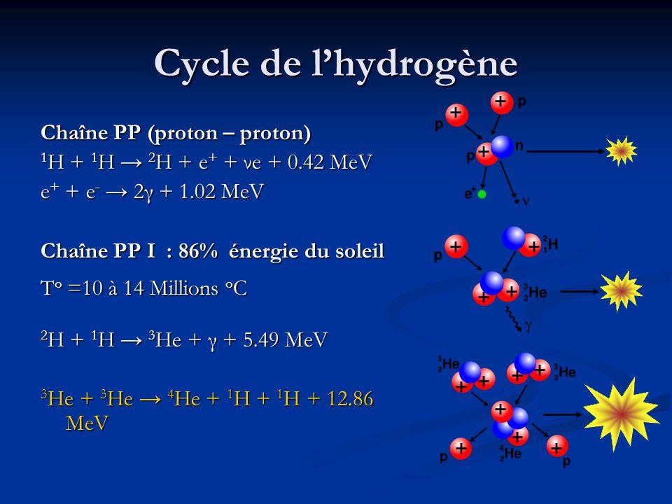 Cycle de l'hydrogène Chaîne PP (proton – proton) 1 H + 1 H → 2 H + e + + νe + 0.42 MeV e + + e - → 2γ + 1.02 MeV Chaîne PP I : 86% énergie du soleil T