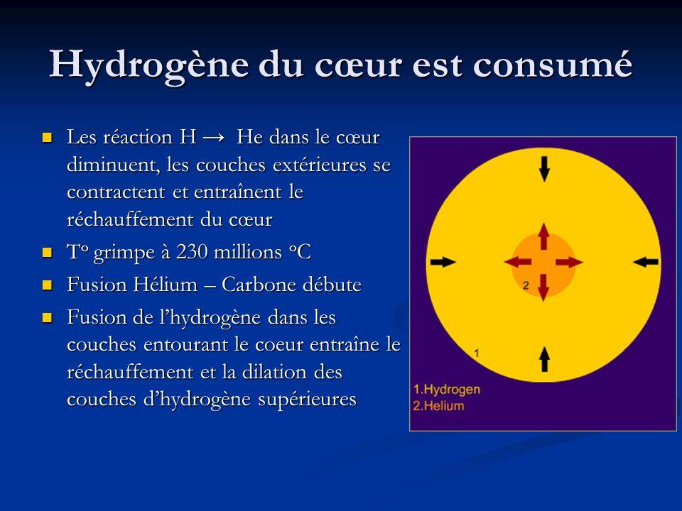Hydrogène du cœur est consumé Les réaction H → He dans le cœur diminuent, les couches extérieures se contractent et entraînent le réchauffement du cœu