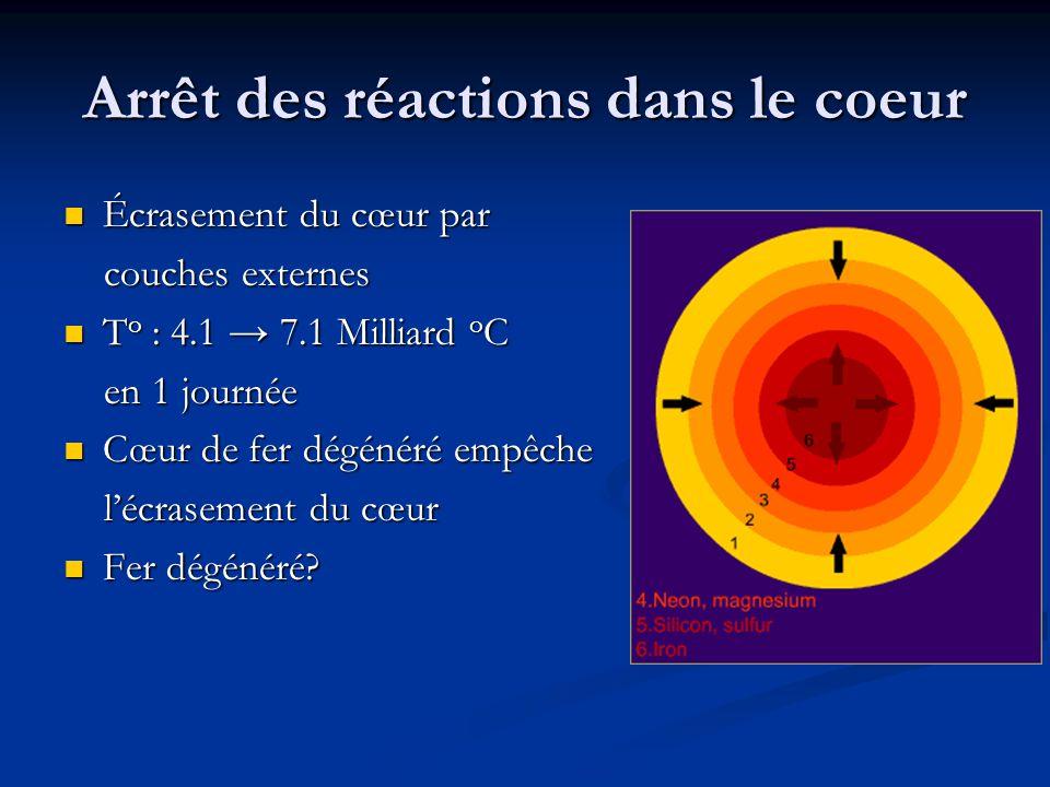 Arrêt des réactions dans le coeur Écrasement du cœur par Écrasement du cœur par couches externes couches externes T o : 4.1 → 7.1 Milliard o C T o : 4