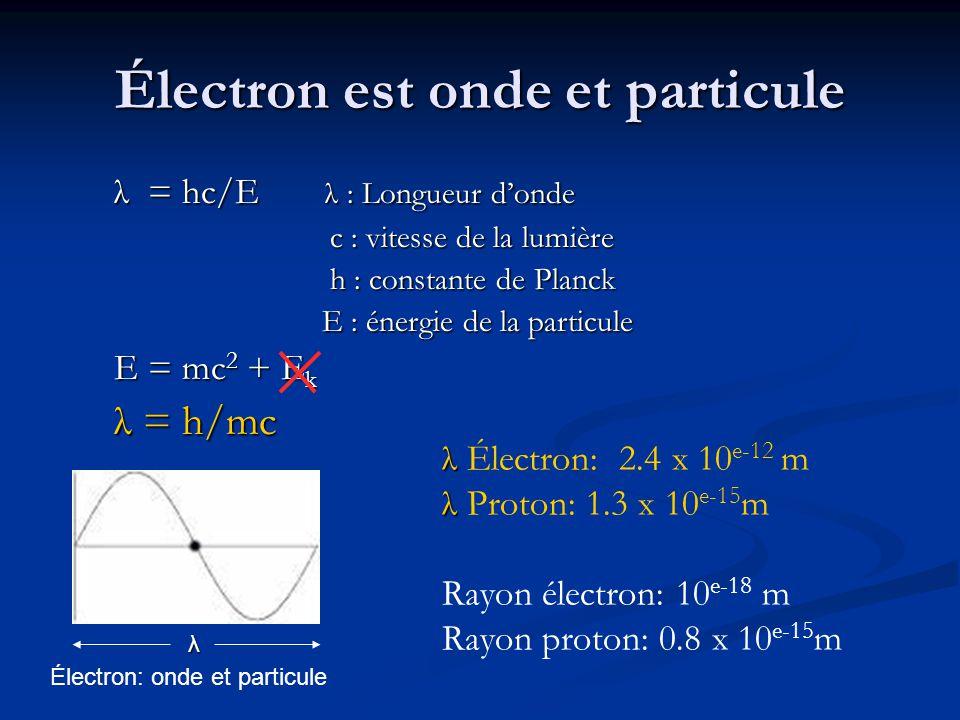 λ = hc/E λ : Longueur d'onde λ = hc/E λ : Longueur d'onde c : vitesse de la lumière c : vitesse de la lumière h : constante de Planck h : constante de