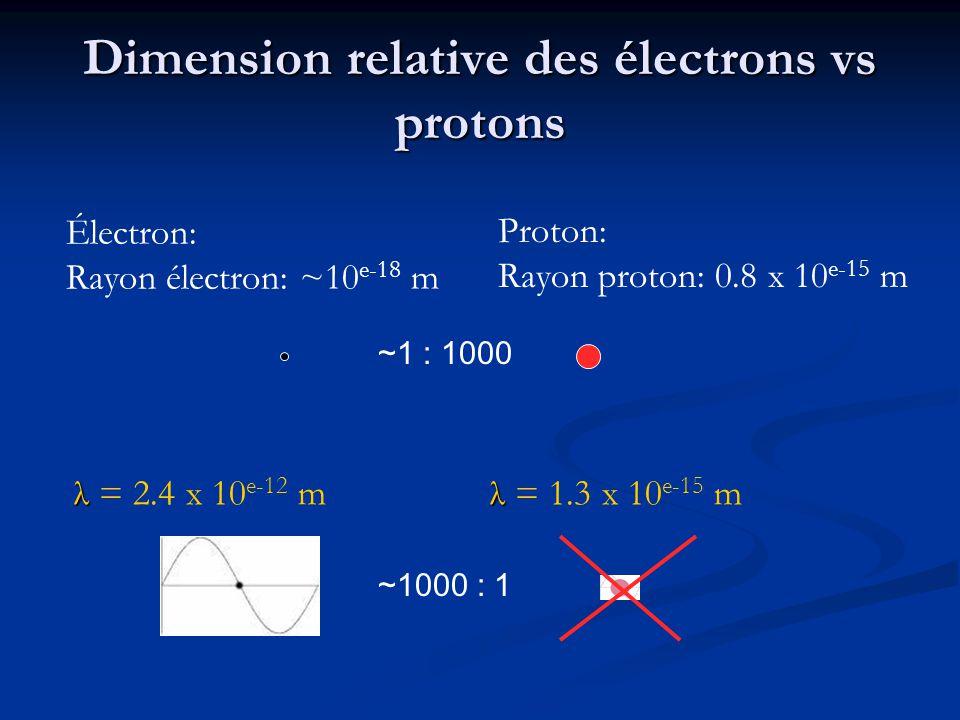 Dimension relative des électrons vs protons Électron: Rayon électron: ~10 e-18 m Proton: Rayon proton: 0.8 x 10 e-15 m ~1000 : 1 λ λ = 2.4 x 10 e-12 m