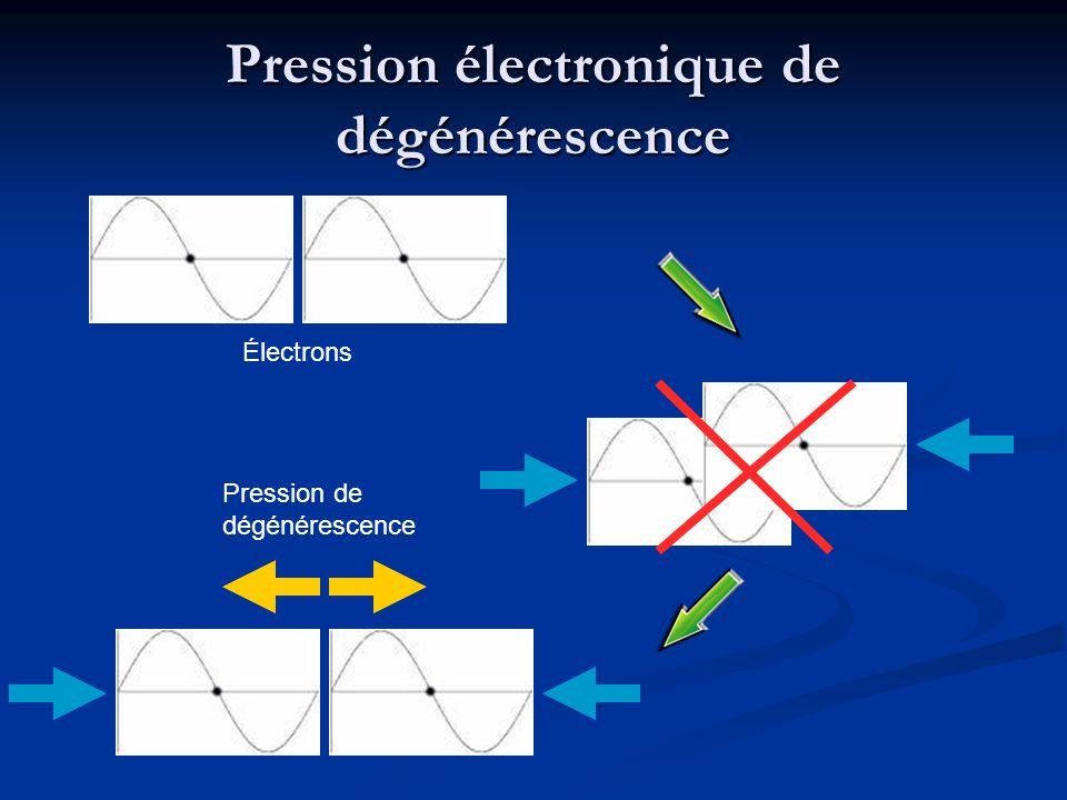 Pression électronique de dégénérescence Électrons Pression de dégénérescence